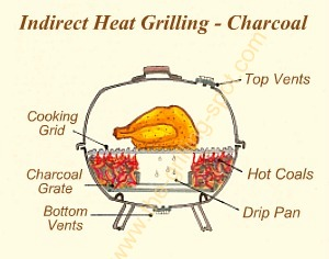Indirect Grilling of Chicken