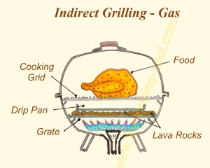Indirect Grilling with Gas